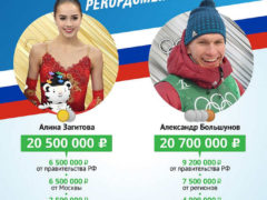 Итоги зимней Олимпиады 2018